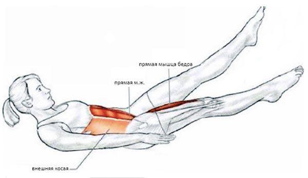 Мышцы при выполнении ножниц