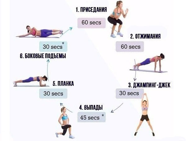 Схема кругового тренинга